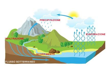 fasi-ciclo-acqua