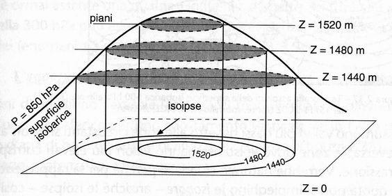 superficie isobarica