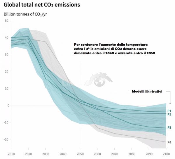 Fonte: Elaborazione tavola IPCC